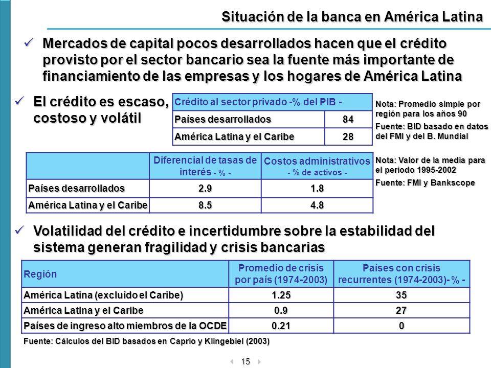 15 Situación de la banca en América Latina Mercados de capital pocos desarrollados hacen que el crédito provisto por el sector bancario sea la fuente