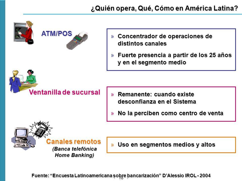 18 ¿Quién opera, Qué, Cómo en América Latina? Canales remotos (Banca telefónica Home Banking) »Uso en segmentos medios y altos Ventanilla de sucursal