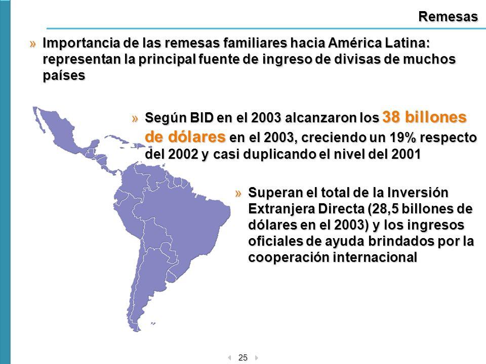 25 Remesas »Importancia de las remesas familiares hacia América Latina: representan la principal fuente de ingreso de divisas de muchos países »Según