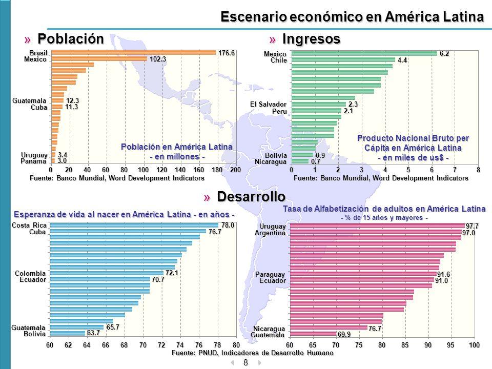 8 Escenario económico en América Latina »Población »Ingresos »Desarrollo Fuente: PNUD, Indicadores de Desarrollo Humano 4.4 2.1 0.7 0.9 2.36.201234567
