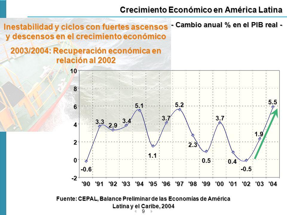 10 0 20 40 60 80100 90 91 92 93 94 95 96 97 98 99 00 01 02 03 04 Factores externos que impulsaron la recuperación en relación al 2002 »Crecimiento economía mundial »Recuperación precio de productos básicos (exportaciones de América Latina).