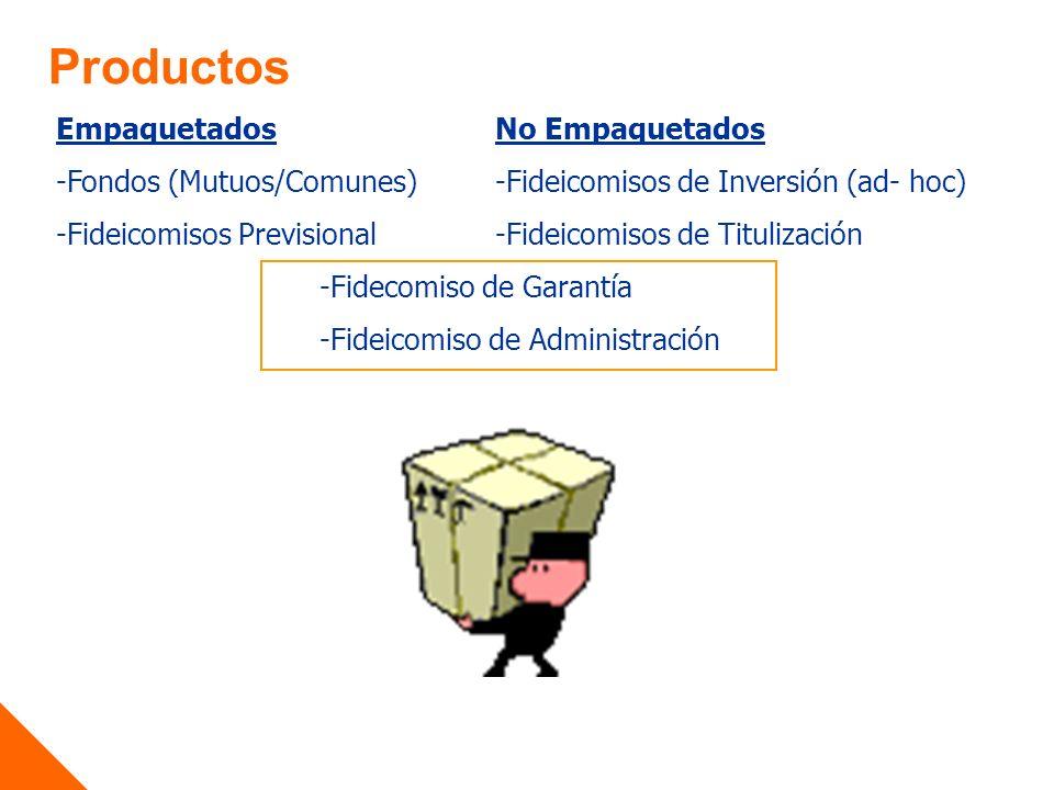 Productos EmpaquetadosNo Empaquetados -Fondos (Mutuos/Comunes)-Fideicomisos de Inversión (ad- hoc) -Fideicomisos Previsional-Fideicomisos de Titulización -Fidecomiso de Garantía -Fideicomiso de Administración