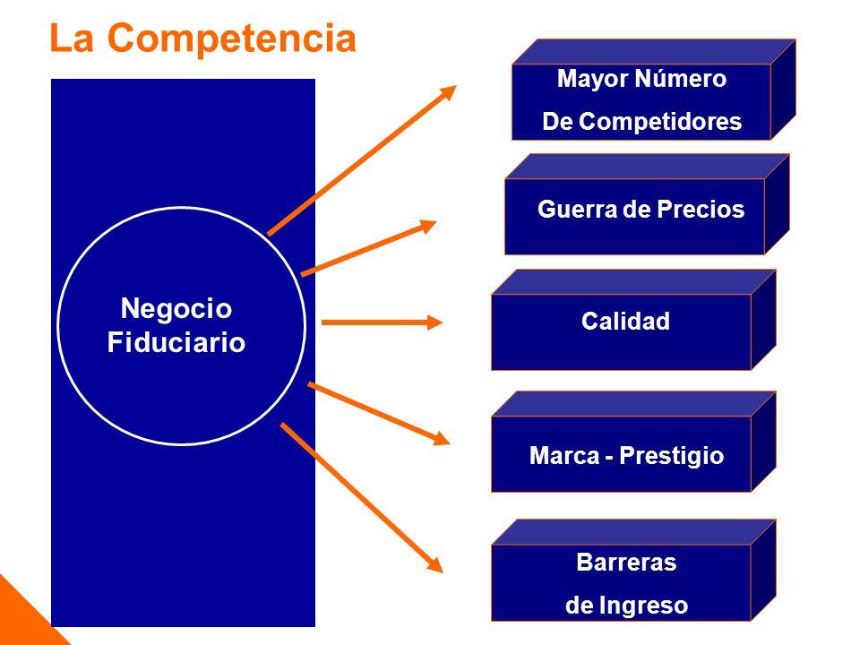 Negocio Fiduciario Guerra de Precios Calidad Mayor Número De Competidores Marca - Prestigio Barreras de Ingreso La Competencia