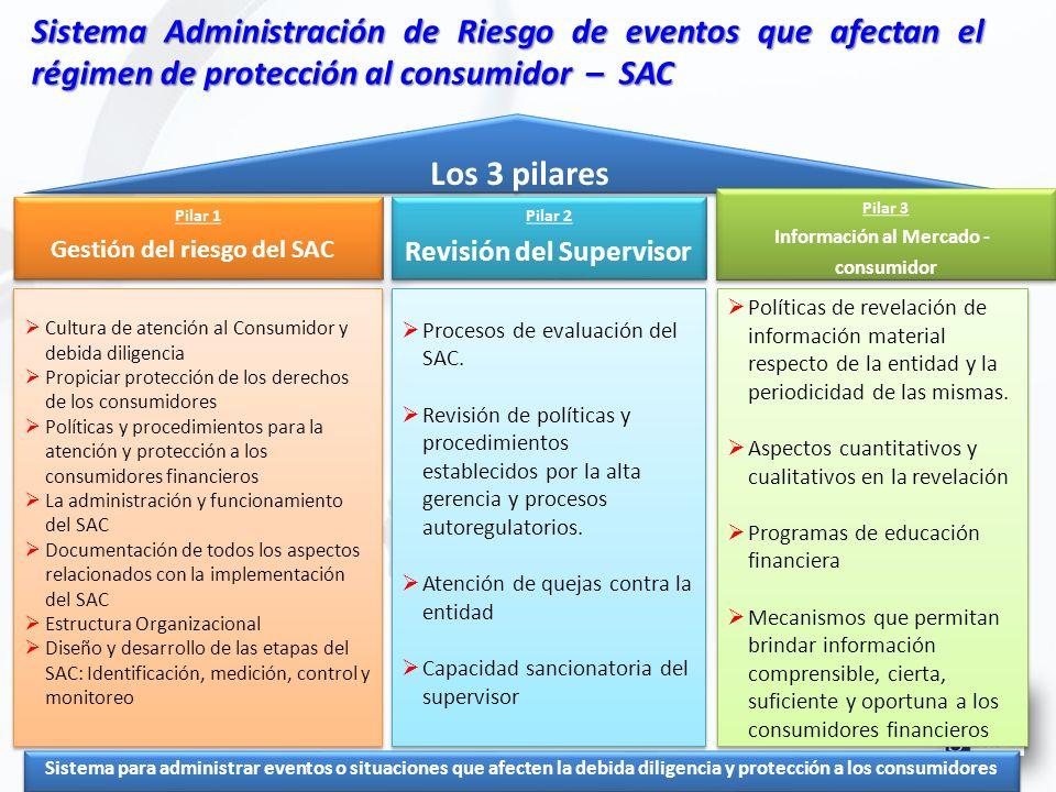 Sistema Administración de Riesgo de eventos que afectan el régimen de protección al consumidor – SAC Los 3 pilares Pilar 1 Gestión del riesgo del SAC