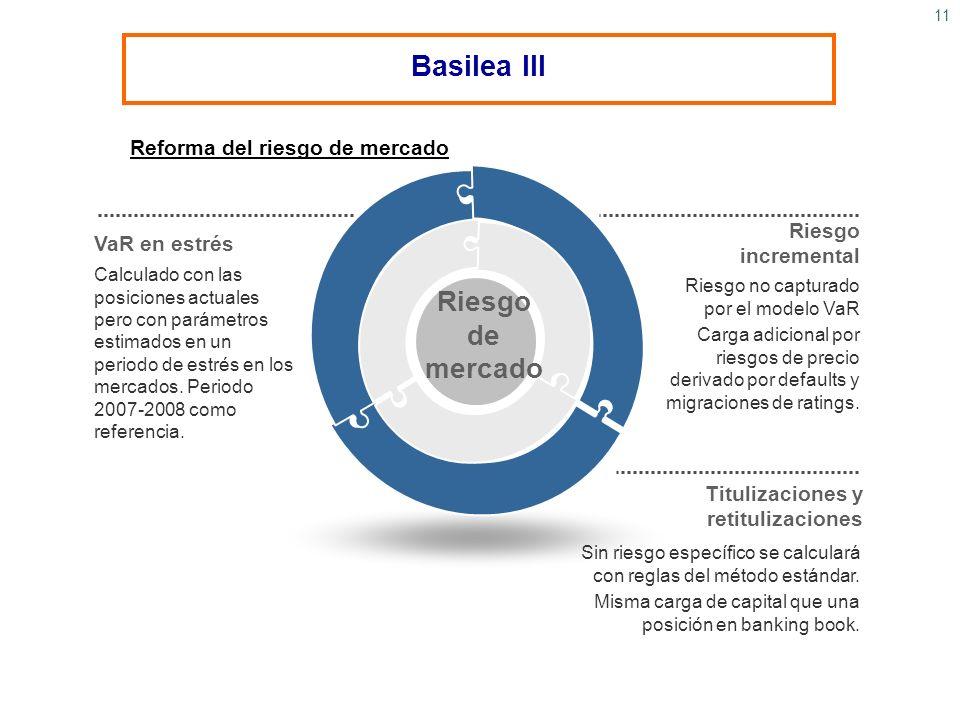 11 Reforma del riesgo de mercado Riesgo incremental Riesgo no capturado por el modelo VaR Carga adicional por riesgos de precio derivado por defaults