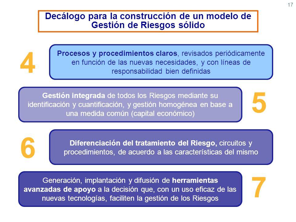 17 Decálogo para la construcción de un modelo de Gestión de Riesgos sólido 4 Procesos y procedimientos claros, revisados periódicamente en función de