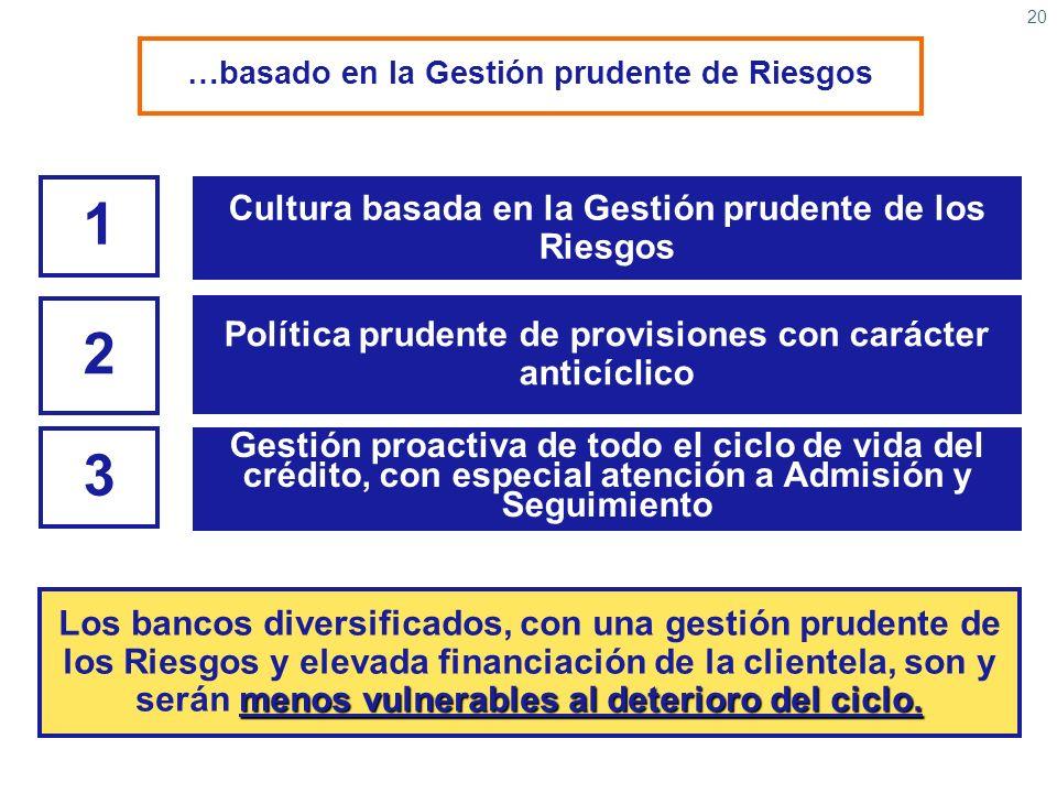20 1 Cultura basada en la Gestión prudente de los Riesgos 2 Política prudente de provisiones con carácter anticíclico 3 Gestión proactiva de todo el c