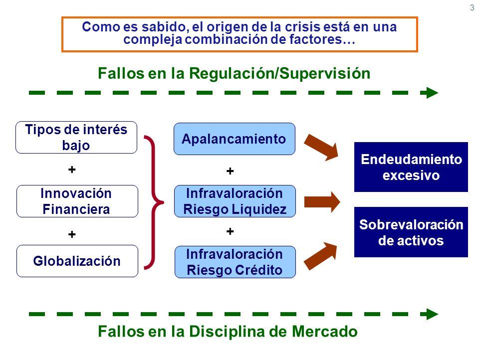 3 Como es sabido, el origen de la crisis está en una compleja combinación de factores… Tipos de interés bajo Innovación Financiera Globalización + + A