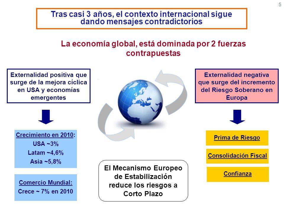 5 Tras casi 3 años, el contexto internacional sigue dando mensajes contradictorios La economía global, está dominada por 2 fuerzas contrapuestas Exter
