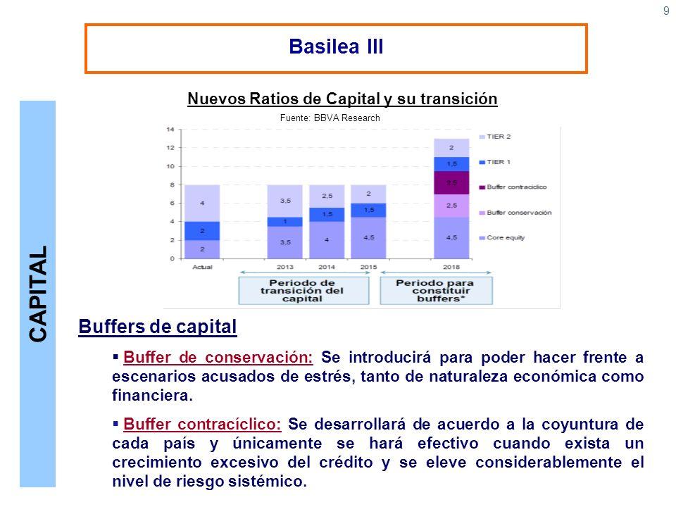 9 Basilea III Buffers de capital Buffer de conservación: Se introducirá para poder hacer frente a escenarios acusados de estrés, tanto de naturaleza e
