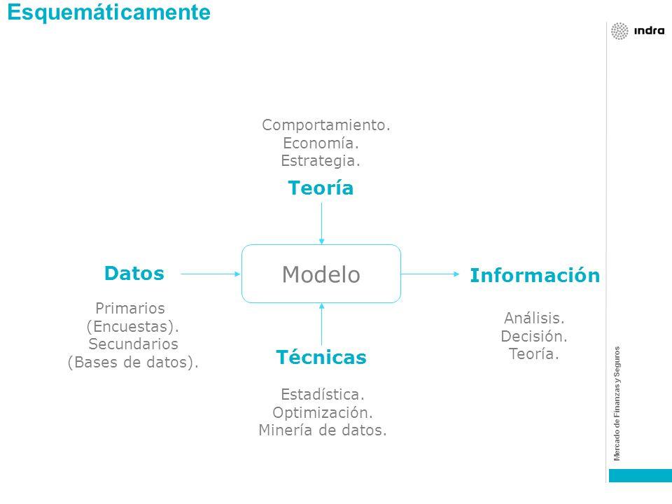 Mercado de Finanzas y Seguros Que es un modelo? Un modelo es una representación simplificada de la realidad, la cual es mas fácil de tratar y de explo