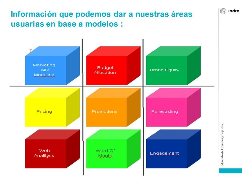 Mercado de Finanzas y Seguros El proceso de modelización pretende el análisis inteligente de los datos, para cuantificar y dar forma a aquellas teoría