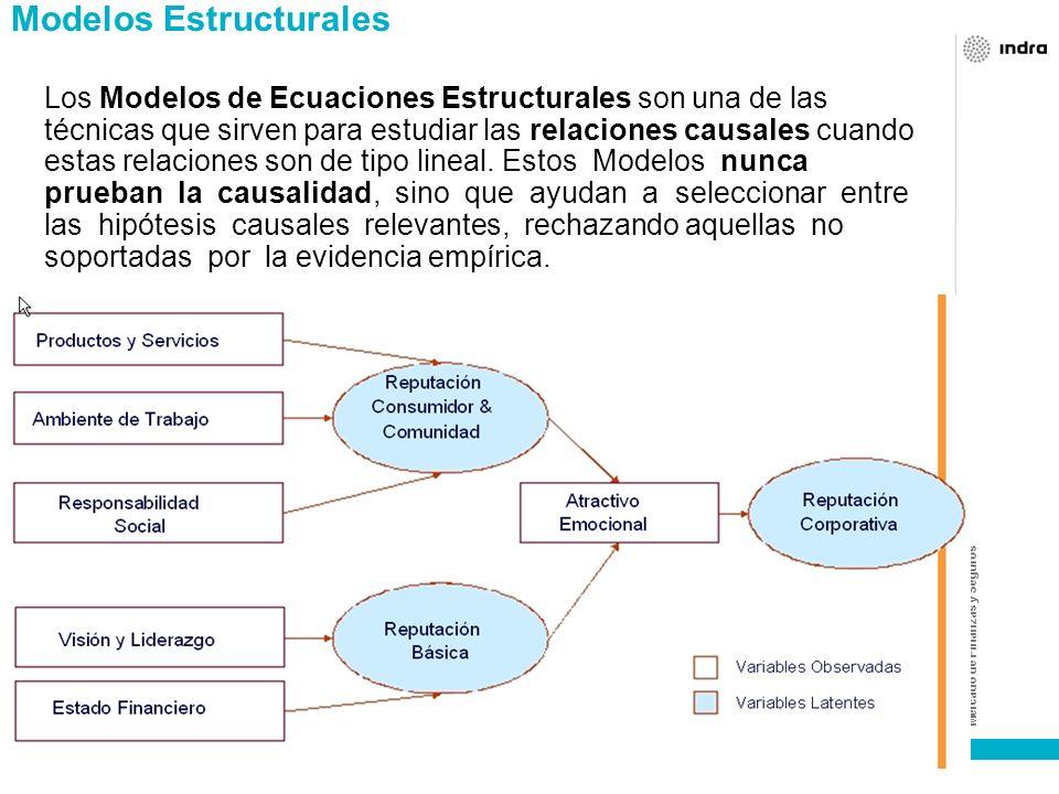 Mercado de Finanzas y Seguros Modelos de regresión logística Este modelo es el recurso más eficiente para representar el vínculo funcional entre una v