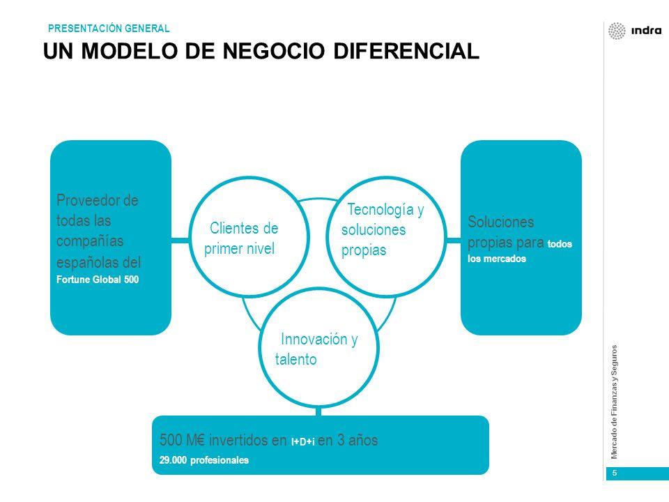 Mercado de Finanzas y Seguros 5 UN MODELO DE NEGOCIO DIFERENCIAL Proveedor de todas las compañías españolas del Fortune Global 500 PRESENTACIÓN GENERAL Clientes de primer nivel Innovación y talento Tecnología y soluciones propias 500 M invertidos en I+D+i en 3 años 29.000 profesionales Soluciones propias para todos los mercados