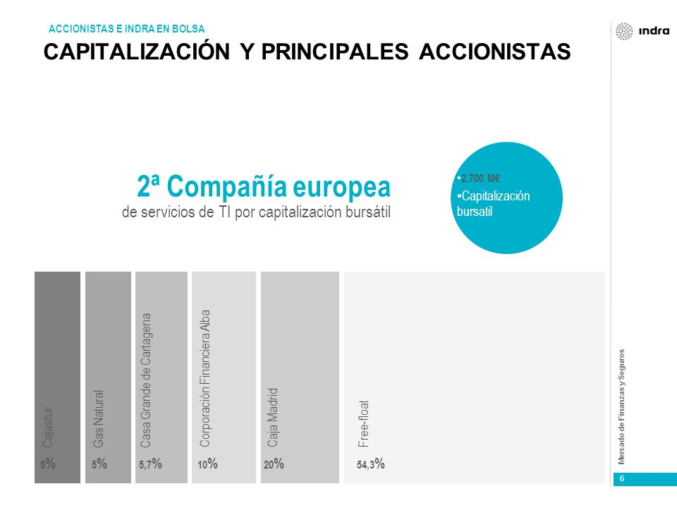 Mercado de Finanzas y Seguros 6 CAPITALIZACIÓN Y PRINCIPALES ACCIONISTAS ACCIONISTAS E INDRA EN BOLSA 2ª Compañía europea de servicios de TI por capitalización bursátil 2.700 M Capitalización bursatil 20 % Cajastur 5%5% Casa Grande de Cartagena 5,7 % Corporación Financiera Alba 10 % Free-float 54,3 % Caja Madrid Gas Natural 5%5%