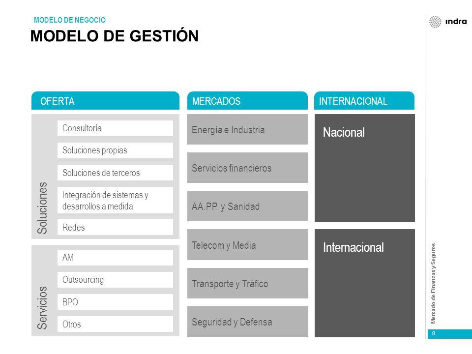 Mercado de Finanzas y Seguros Dificultades del uso de modelos en marketing Múltiples territorios: La aplicación de actividades de marketing pueden tener un efecto muy distinto para cada región.