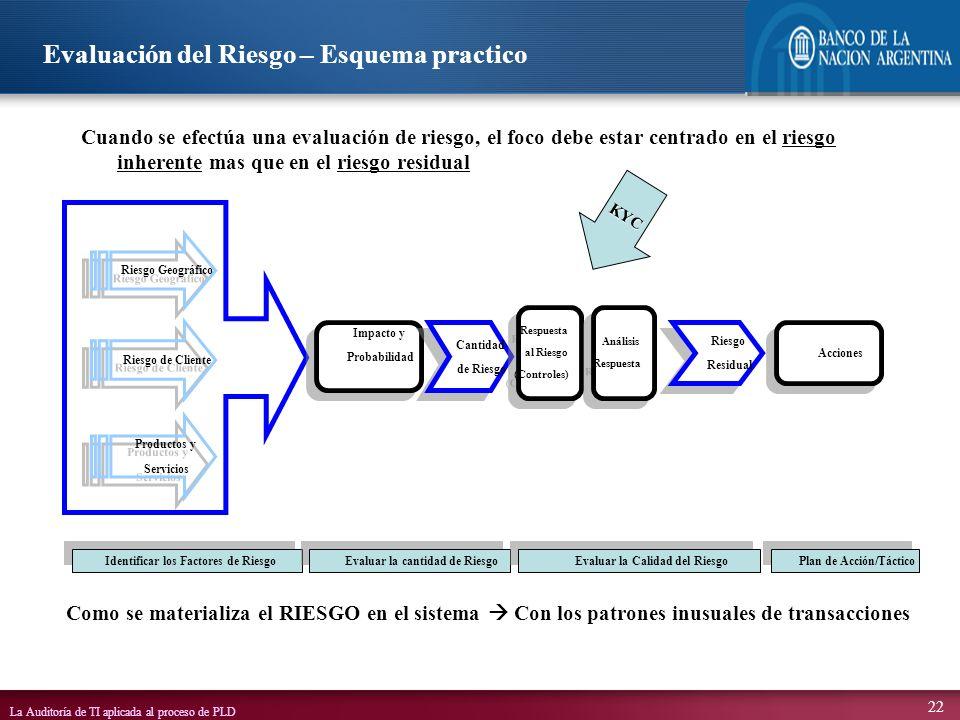 La Auditoría de TI aplicada al proceso de PLD 22 Impacto y Probabilidad Impacto y Probabilidad Riesgo Geográfico Productos y Servicios Productos y Ser