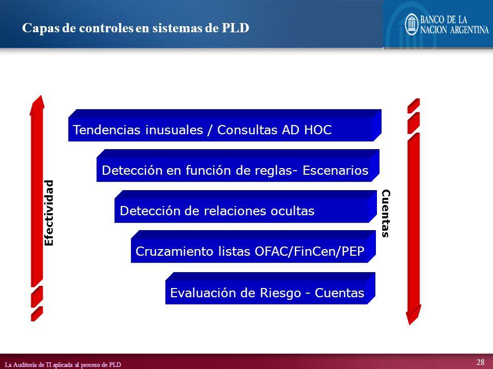 La Auditoría de TI aplicada al proceso de PLD 28 Capas de controles en sistemas de PLD Tendencias inusuales / Consultas AD HOC Detección en función de