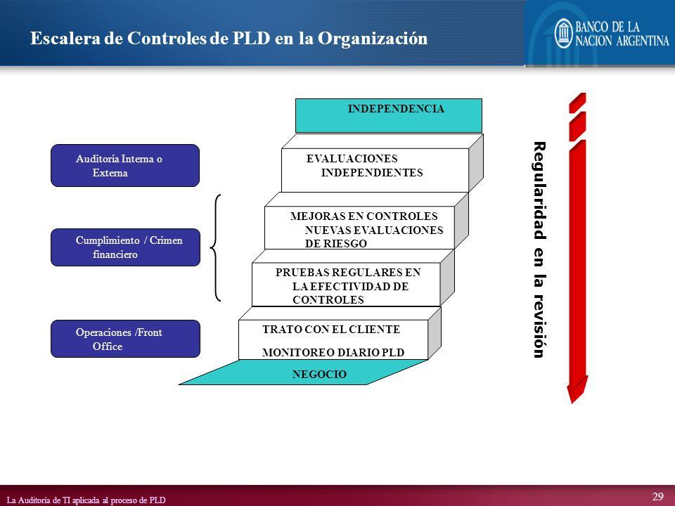 La Auditoría de TI aplicada al proceso de PLD 29 Escalera de Controles de PLD en la Organización INDEPENDENCIA EVALUACIONES INDEPENDIENTES PRUEBAS REG