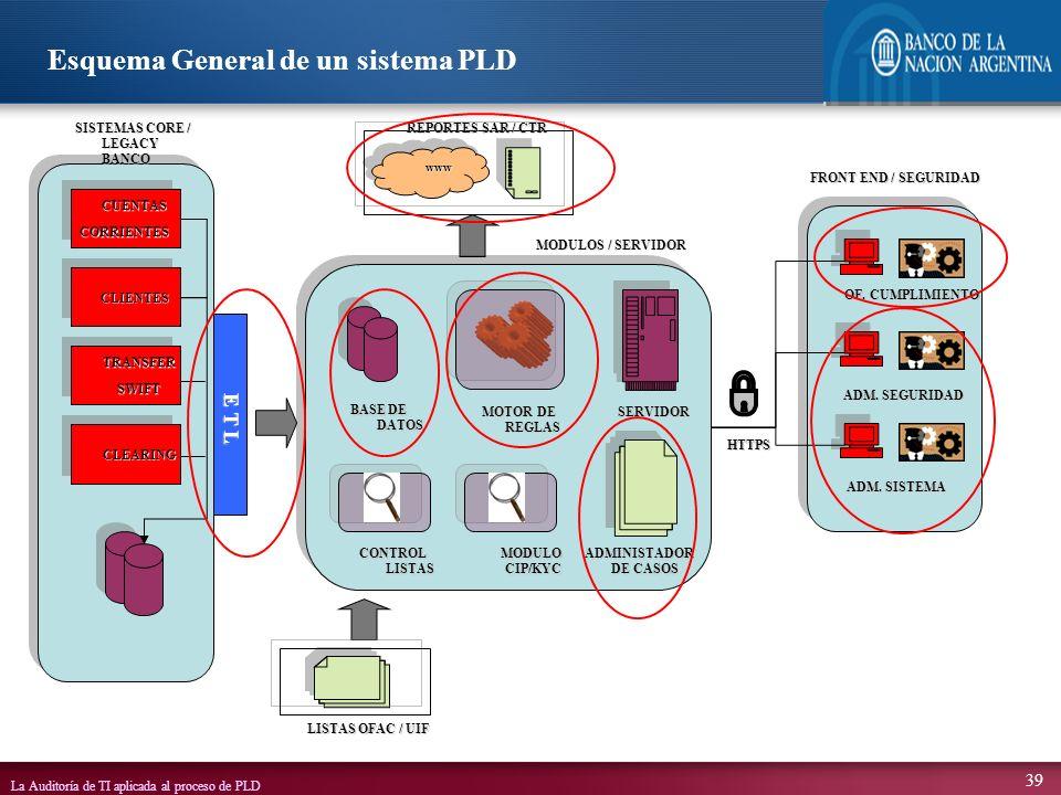 La Auditoría de TI aplicada al proceso de PLD 39 E T L CUENTASCORRIENTESCUENTASCORRIENTES CLIENTESCLIENTES TRANSFERSWIFTTRANSFERSWIFT CLEARINGCLEARING