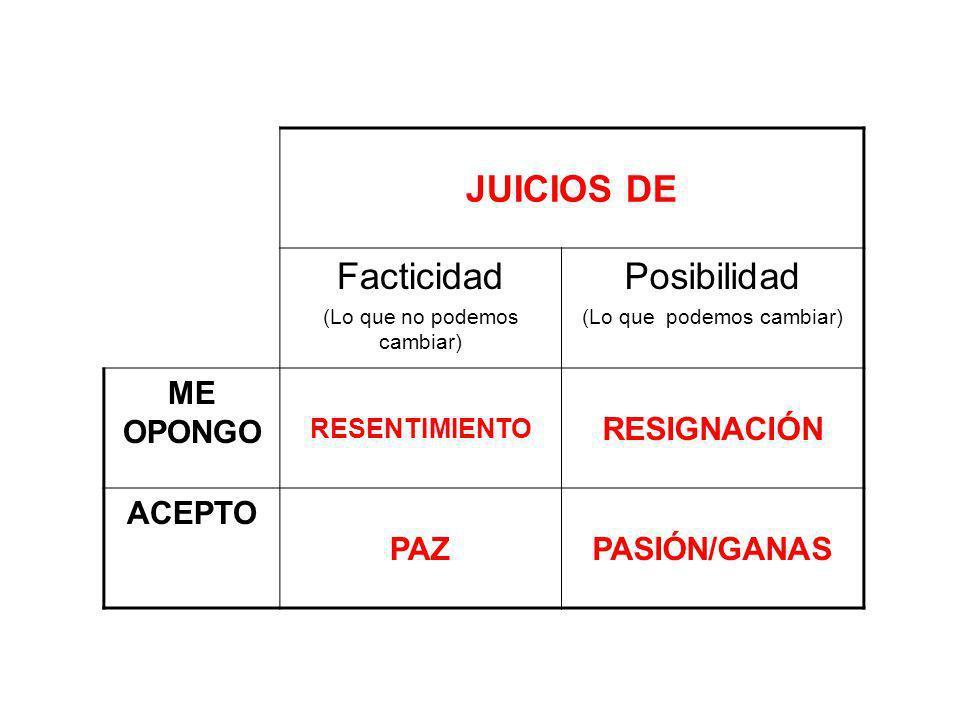 JUICIOS DE Facticidad (Lo que no podemos cambiar) Posibilidad (Lo que podemos cambiar) ME OPONGO RESENTIMIENTO RESIGNACIÓN ACEPTO PAZPASIÓN/GANAS