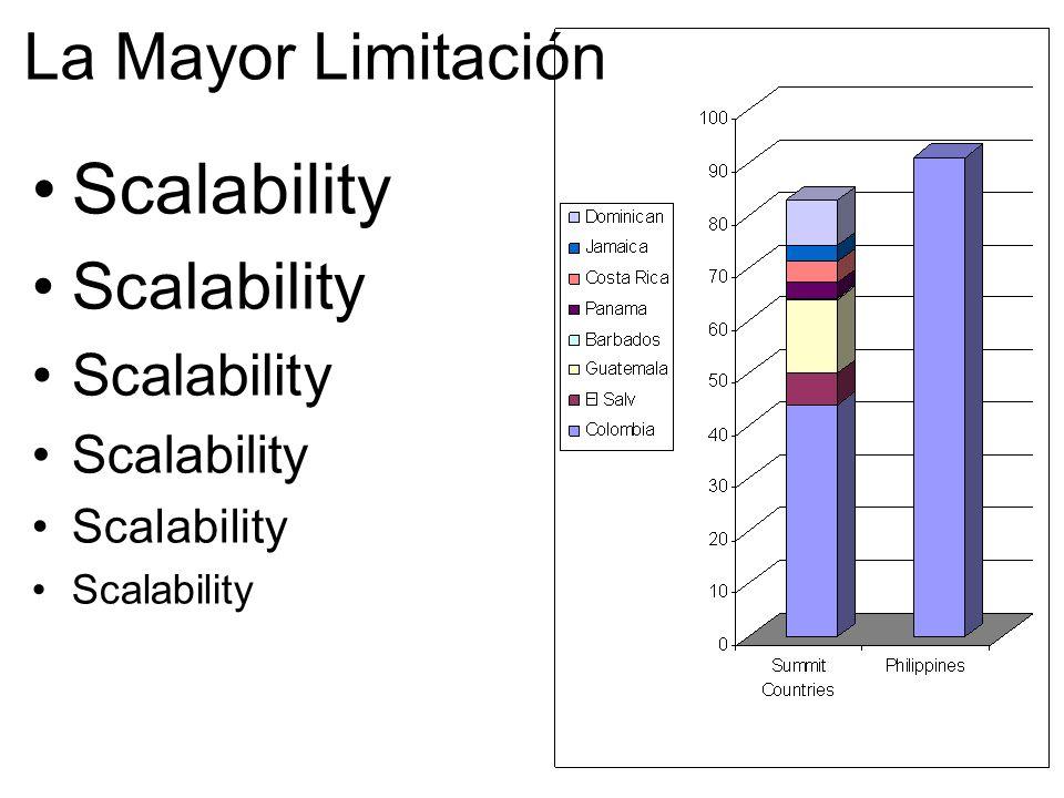La Mayor Limitación Scalability