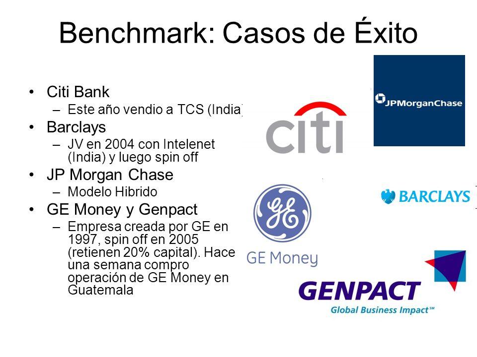 Benchmark: Casos de Éxito Citi Bank –Este año vendio a TCS (India) Barclays –JV en 2004 con Intelenet (India) y luego spin off JP Morgan Chase –Modelo