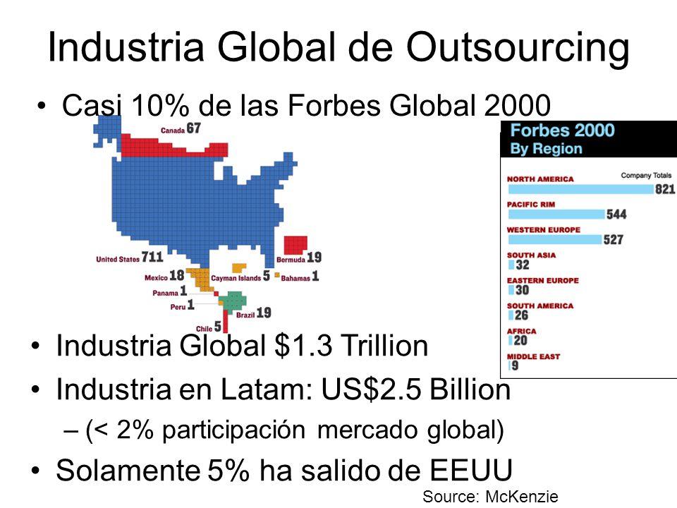 Industria Global $1.3 Trillion Industria en Latam: US$2.5 Billion –(< 2% participación mercado global) Solamente 5% ha salido de EEUU Industria Global