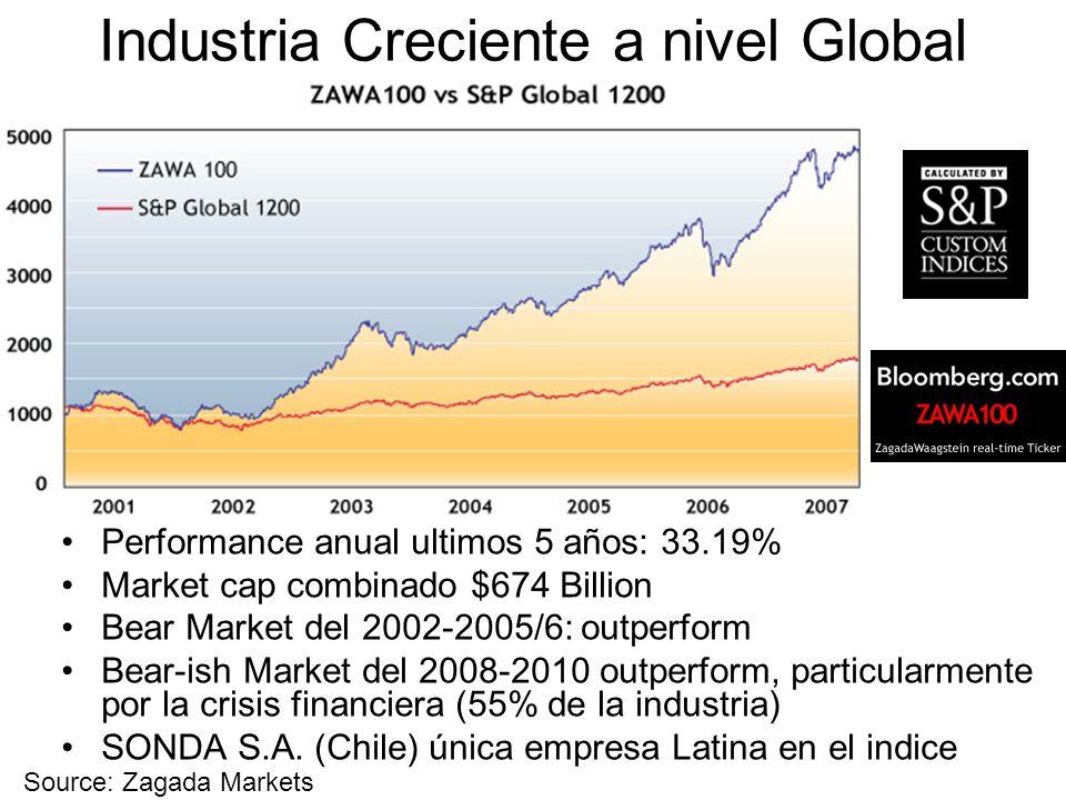 Industria Creciente a nivel Global Performance anual ultimos 5 años: 33.19% Market cap combinado $674 Billion Bear Market del 2002-2005/6: outperform