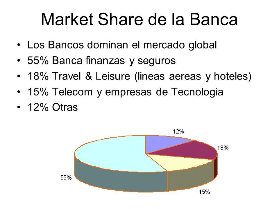 Market Share de la Banca Los Bancos dominan el mercado global 55% Banca finanzas y seguros 18% Travel & Leisure (lineas aereas y hoteles) 15% Telecom