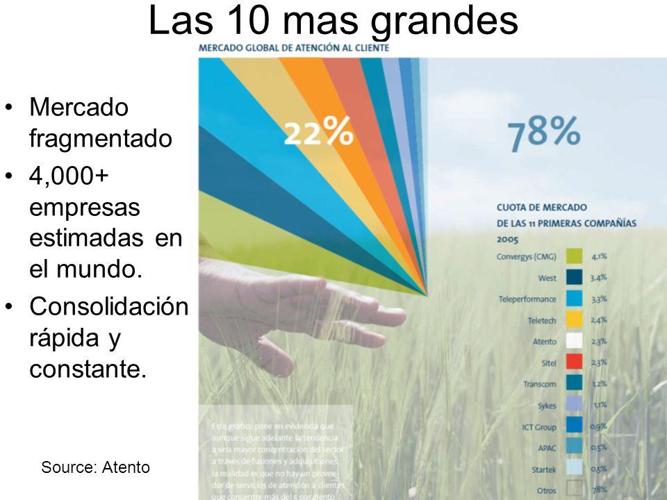 Las 10 mas grandes Source: Atento Mercado fragmentado 4,000+ empresas estimadas en el mundo. Consolidación rápida y constante.