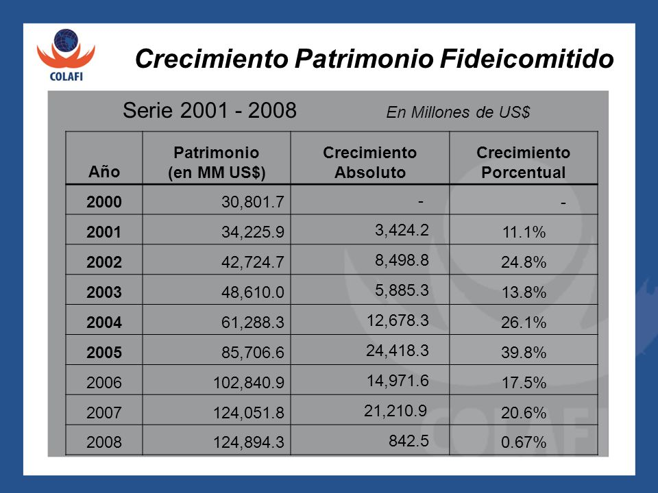 Crecimiento Patrimonio Fideicomitido Serie 2001 - 2008 En Millones de US$ Año Patrimonio (en MM US$) Crecimiento Absoluto Crecimiento Porcentual 2000 30,801.7 - - 2001 34,225.9 3,424.2 11.1% 2002 42,724.7 8,498.8 24.8% 2003 48,610.0 5,885.3 13.8% 2004 61,288.3 12,678.3 26.1% 2005 85,706.6 24,418.3 39.8% 2006 102,840.9 14,971.6 17.5% 2007124,051.8 21,210.9 20.6% 2008124,894.3 842.5 0.67%