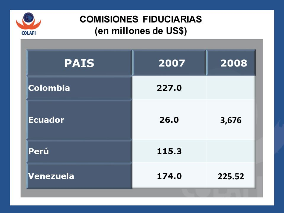 COMISIONES FIDUCIARIAS (en millones de US$)