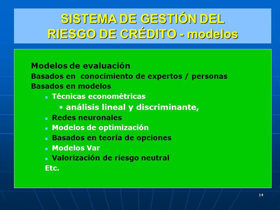 SISTEMA DE GESTIÓN DEL RIESGO DE CRÉDITO - modelos Modelos de evaluación Basados en conocimiento de expertos / personas Basados en modelos Técnicas econométricas análisis lineal y discriminante, Redes neuronales Modelos de optimización Basados en teoría de opciones Modelos Var Valorización de riesgo neutral Etc.