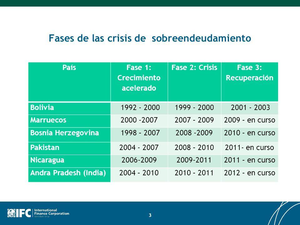 Fases de las crisis de sobreendeudamiento País Fase 1: Crecimiento acelerado Fase 2: Crisis Fase 3: Recuperación Bolivia 1992 - 20001999 - 2000 2001 -