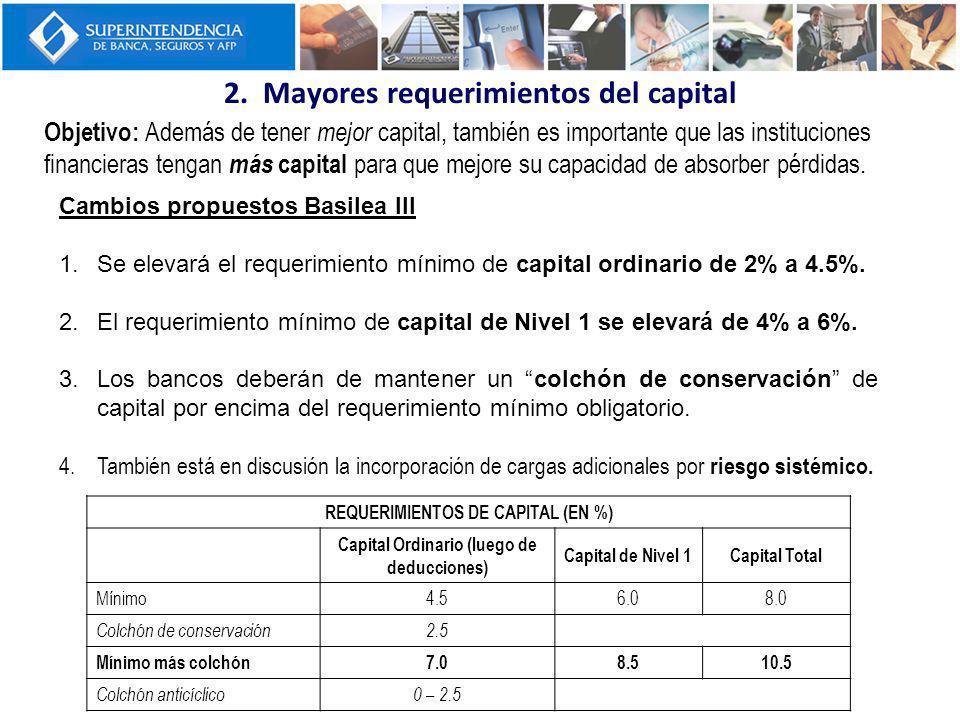 Basilea III (8% + colchones) Mayor y Mejor capital Basilea II (8%) TIER I (4%) TIER II y TIER III Common equity : 4.5% Otros instrumentos (requisitos más estrictos para absorber pérdidas): 1.5% Tier II: 2% Common equity : como mínimo 2% Tier II + Tier III: 4% Otros instrumentos: 2% TIER I TIER II TIER 3 solo cubre riesgos de mercado Colchón de conservación Colchón anticíclico Riesgo sistémico