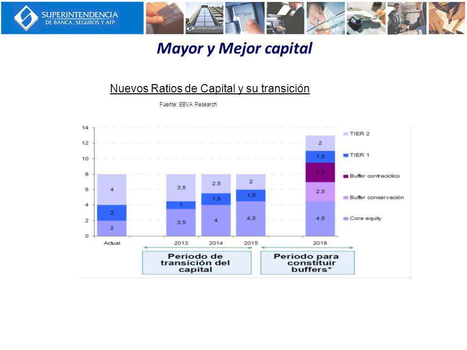 Nuevos Ratios de Capital y su transición Fuente: BBVA Research Mayor y Mejor capital