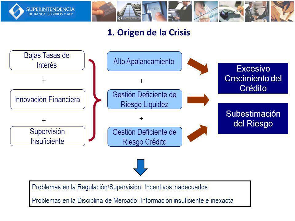 Bajas Tasas de Interés Innovación Financiera Supervisión Insuficiente + + Alto Apalancamiento Gestión Deficiente de Riesgo Liquidez Gestión Deficiente