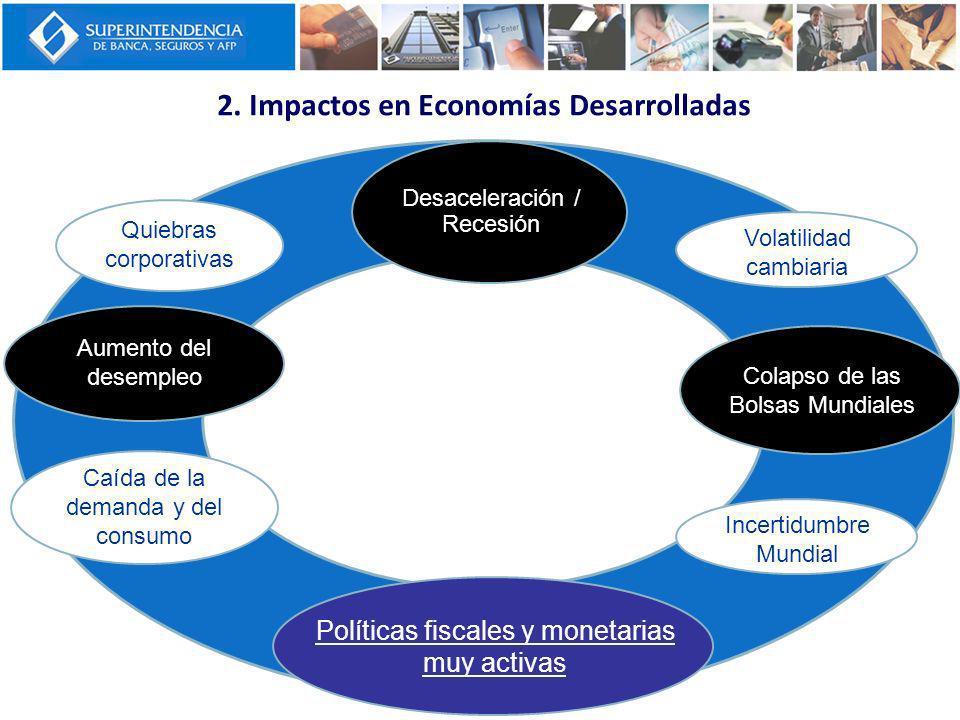 Políticas fiscales y monetarias muy activas Volatilidad cambiaria Colapso de las Bolsas Mundiales Desaceleración / Recesión Caída de la demanda y del