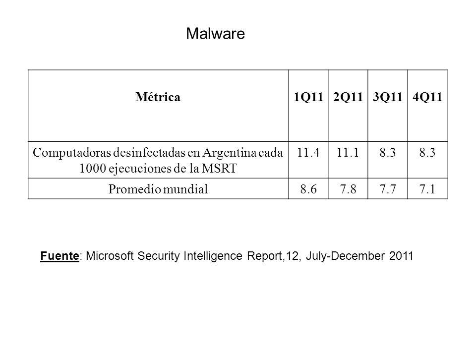 Métrica1Q112Q113Q114Q11 Computadoras desinfectadas en Argentina cada 1000 ejecuciones de la MSRT 11.411.18.3 Promedio mundial8.67.87.77.1 Fuente: Microsoft Security Intelligence Report,12, July-December 2011 Malware