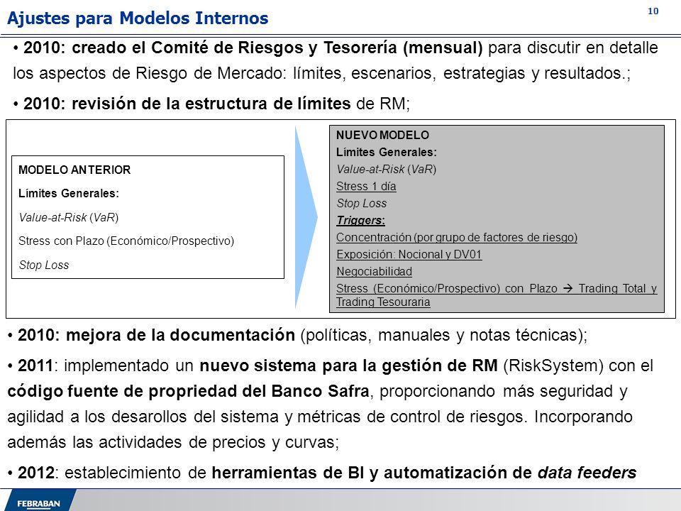 10 2010: creado el Comité de Riesgos y Tesorería (mensual) para discutir en detalle los aspectos de Riesgo de Mercado: límites, escenarios, estrategia