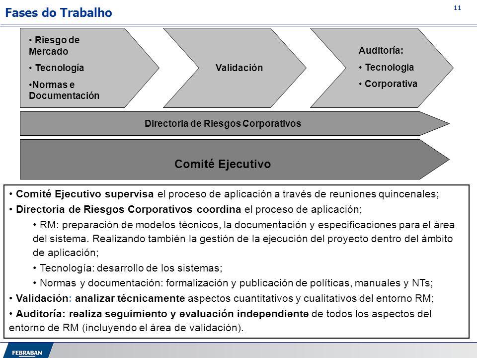 11 Fases do Trabalho Riesgo de Mercado Tecnología Normas e Documentación Auditoría: Tecnologia Corporativa Comité Ejecutivo Comité Ejecutivo supervisa