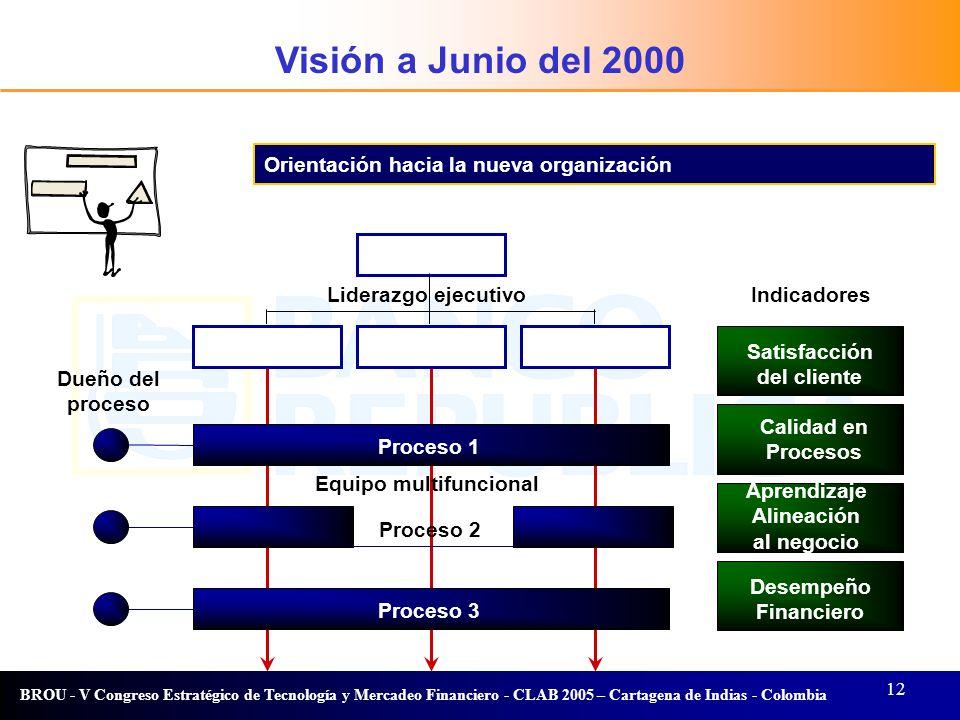 12 BROU - V Congreso Estratégico de Tecnología y Mercadeo Financiero - CLAB 2005 – Cartagena de Indias - Colombia Proceso 2 Liderazgo ejecutivoIndicad