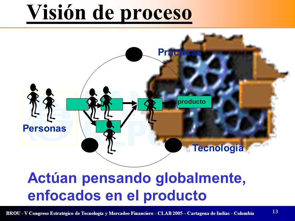 13 BROU - V Congreso Estratégico de Tecnología y Mercadeo Financiero - CLAB 2005 – Cartagena de Indias - Colombia Visión de proceso Personas Tecnologí