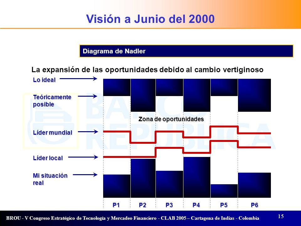 15 BROU - V Congreso Estratégico de Tecnología y Mercadeo Financiero - CLAB 2005 – Cartagena de Indias - Colombia Visión Diagrama de Nadler Lo ideal T