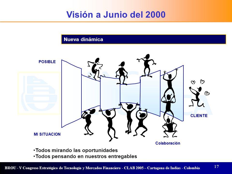 17 BROU - V Congreso Estratégico de Tecnología y Mercadeo Financiero - CLAB 2005 – Cartagena de Indias - Colombia Visión Nueva dinámica POSIBLE MI SIT