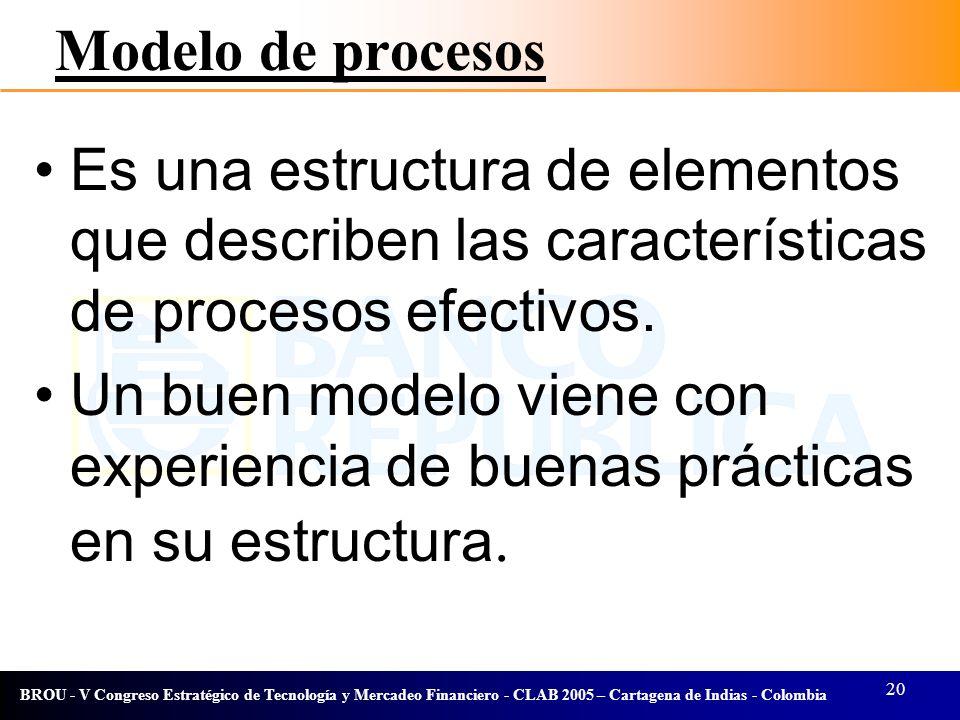 20 BROU - V Congreso Estratégico de Tecnología y Mercadeo Financiero - CLAB 2005 – Cartagena de Indias - Colombia Modelo de procesos Es una estructura