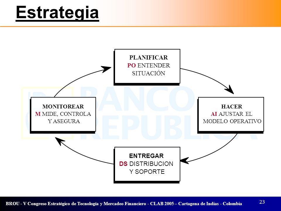 23 BROU - V Congreso Estratégico de Tecnología y Mercadeo Financiero - CLAB 2005 – Cartagena de Indias - Colombia Estrategia PLANIFICAR PO ENTENDER SI