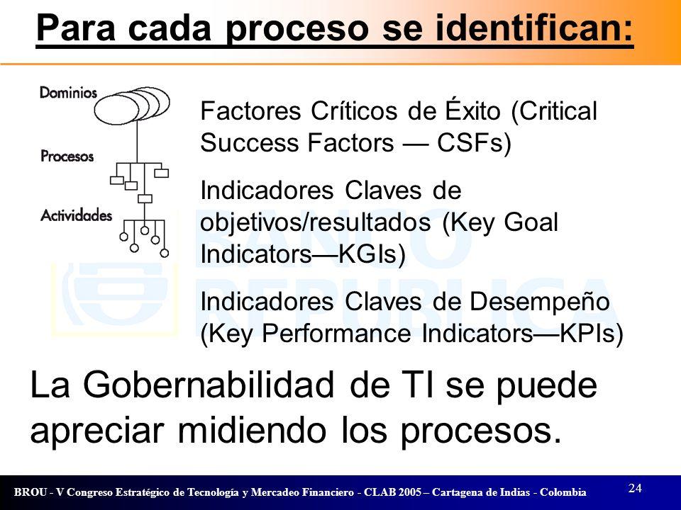 24 BROU - V Congreso Estratégico de Tecnología y Mercadeo Financiero - CLAB 2005 – Cartagena de Indias - Colombia Factores Críticos de Éxito (Critical