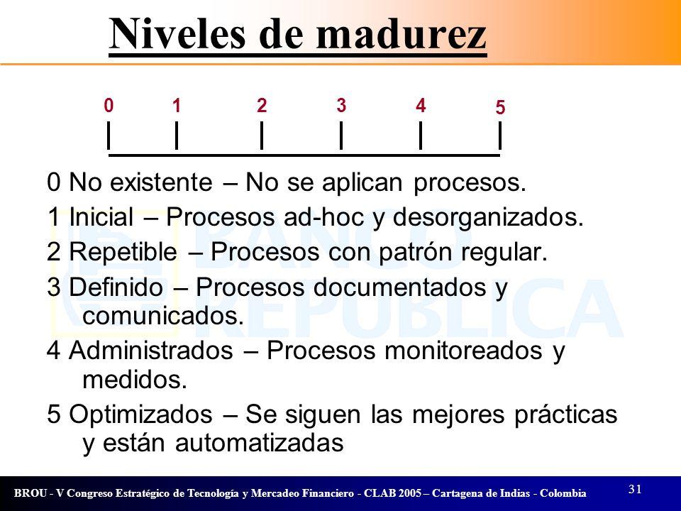 31 BROU - V Congreso Estratégico de Tecnología y Mercadeo Financiero - CLAB 2005 – Cartagena de Indias - Colombia Niveles de madurez 01234 5 0 No exis